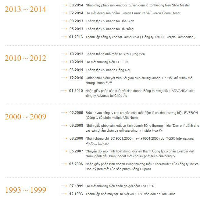 Lịch sử hình thành và phát triển của Everon
